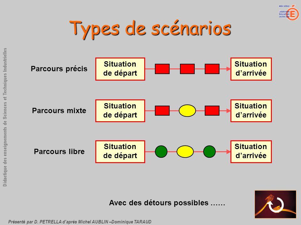 Types de scénarios Situation de départ Situation d'arrivée