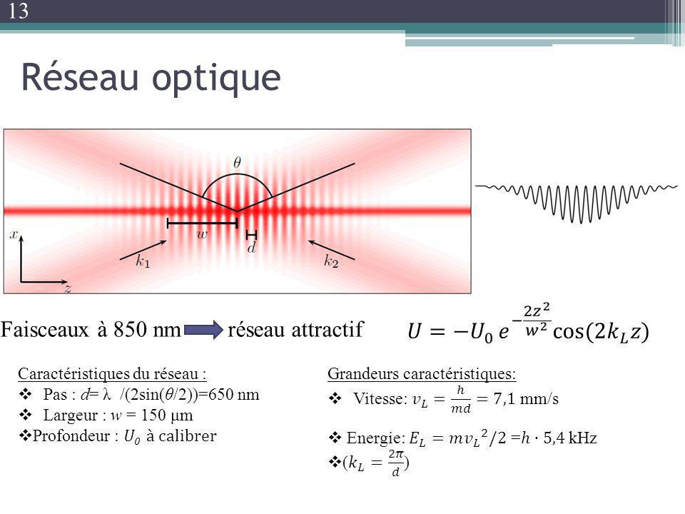Réseau optique 13 𝑈=− 𝑈 0 𝑒 − 2 𝑧 2 𝑤 2 cos(2 𝑘 𝐿 𝑧)