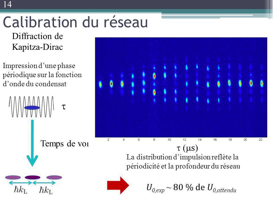 Calibration du réseau t 14 Diffraction de Kapitza-Dirac Temps de vol