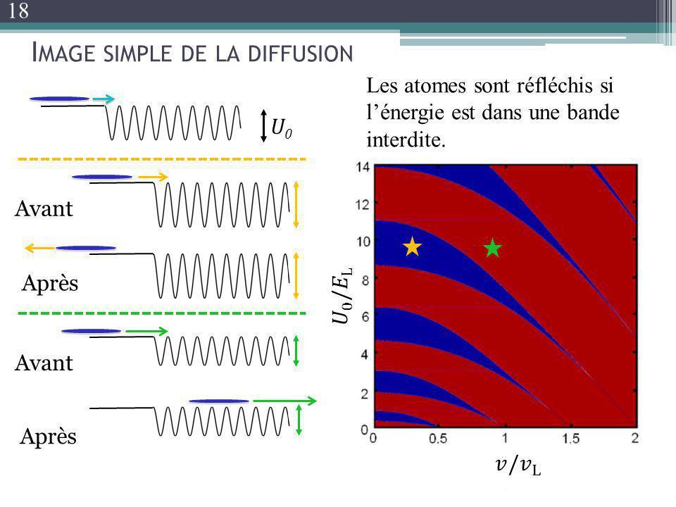 Image simple de la diffusion