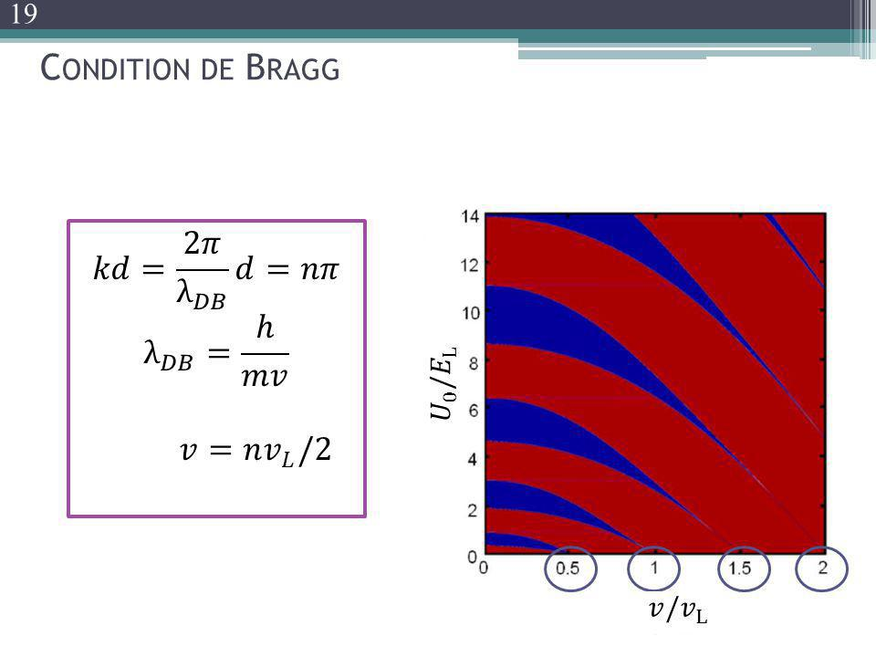 Condition de Bragg 𝑘𝑑= 2𝜋 λ 𝐷𝐵 𝑑=𝑛𝜋 λ 𝐷𝐵 = ℎ 𝑚𝑣 𝑣=𝑛 𝑣 𝐿 /2 19