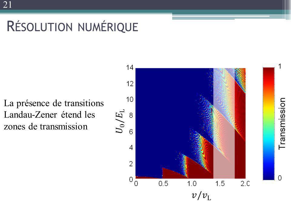 21 Résolution numérique. La présence de transitions Landau-Zener étend les zones de transmission. 𝑈 0 / 𝐸 L.