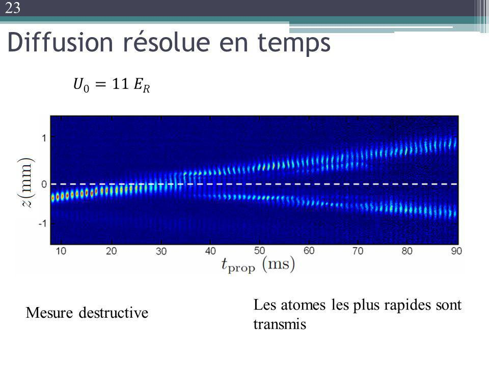 Diffusion résolue en temps