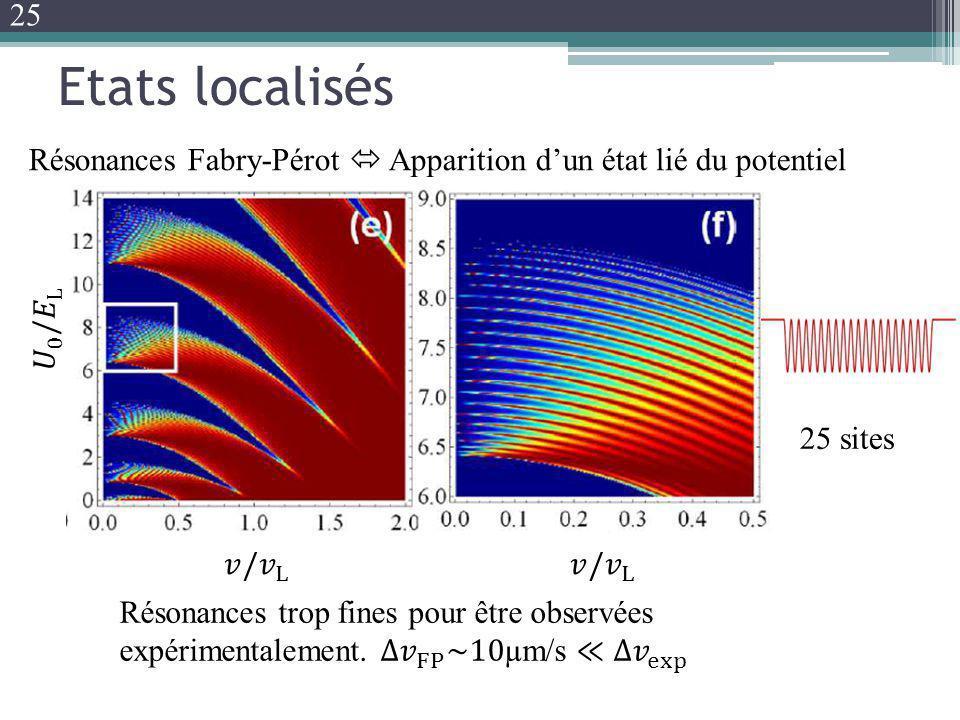 25 Etats localisés. Résonances Fabry-Pérot  Apparition d'un état lié du potentiel. 𝑈 0 / 𝐸 L. 25 sites.