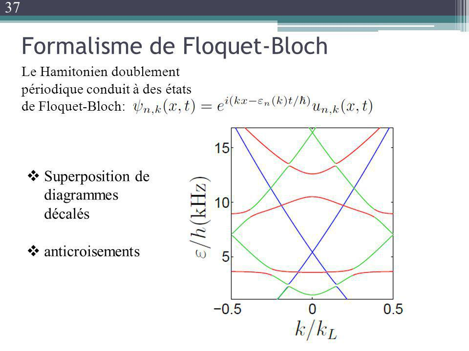 Formalisme de Floquet-Bloch