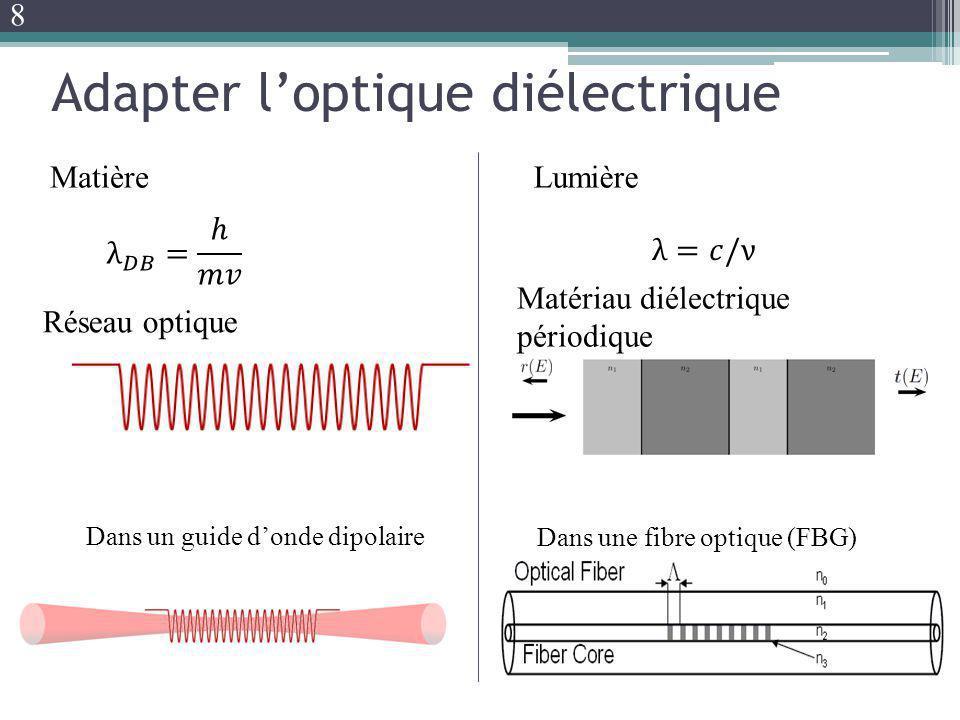 Adapter l'optique diélectrique