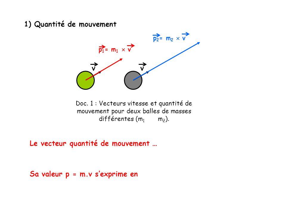 1) Quantité de mouvement