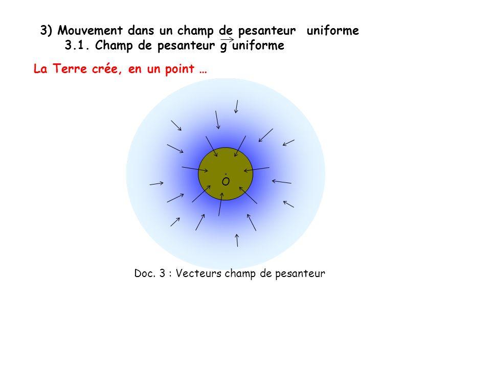 Doc. 3 : Vecteurs champ de pesanteur