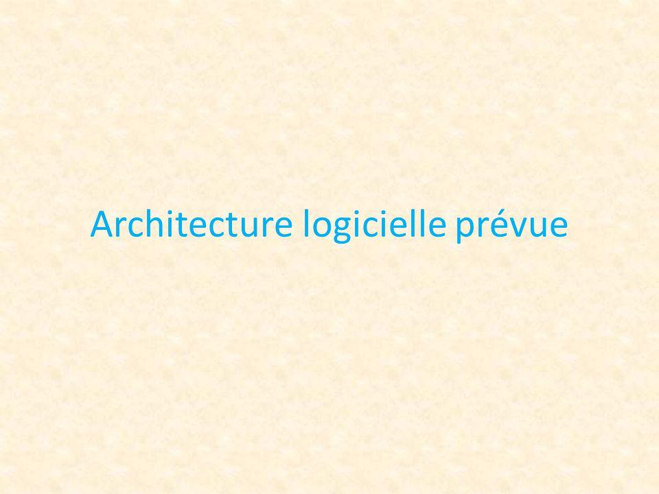 Architecture logicielle prévue