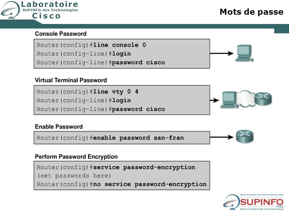 Mots de passe