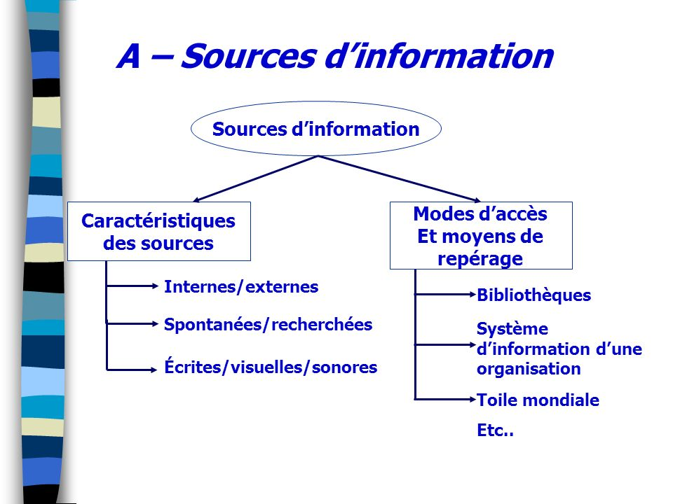 A – Sources d'information