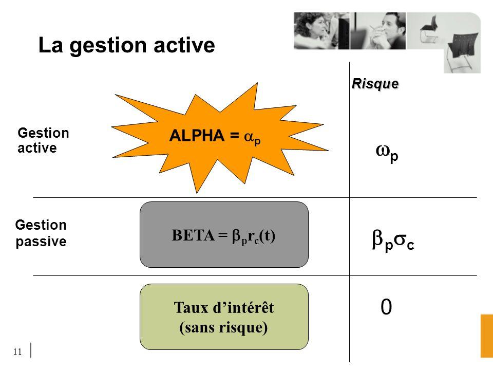 La gestion active wp bpsc ALPHA = ap BETA = bprc(t) Taux d'intérêt