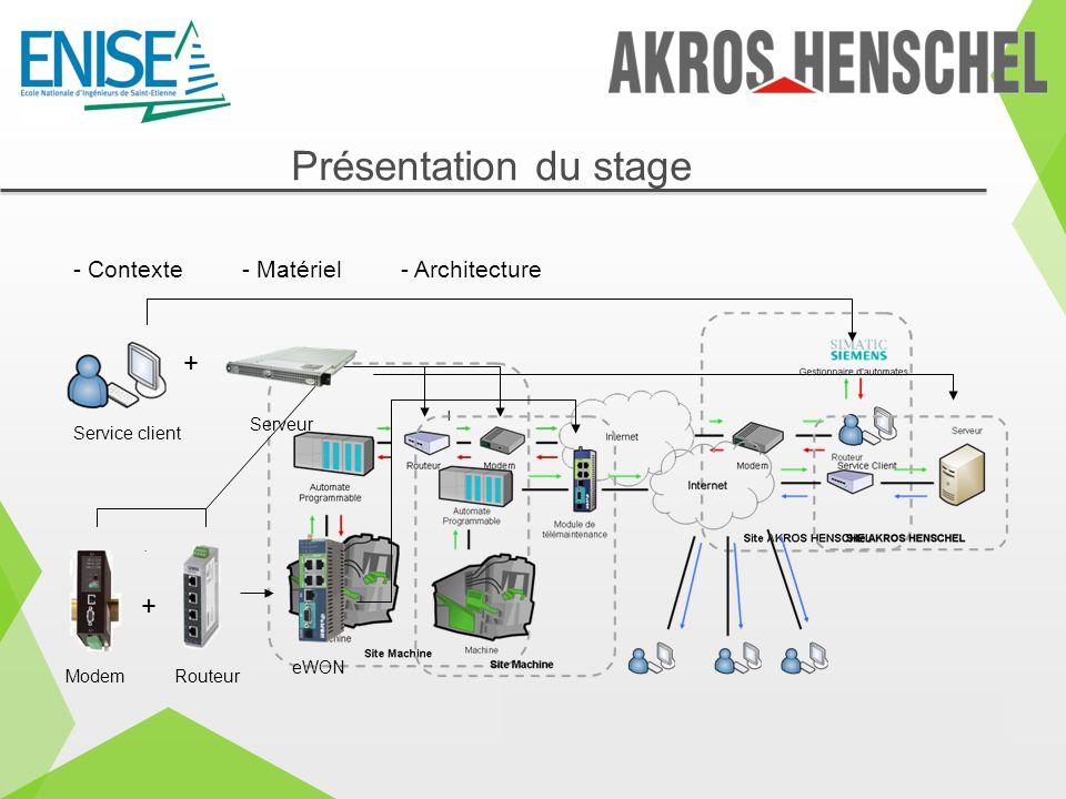Présentation du stage + + - Contexte - Matériel - Architecture eWON
