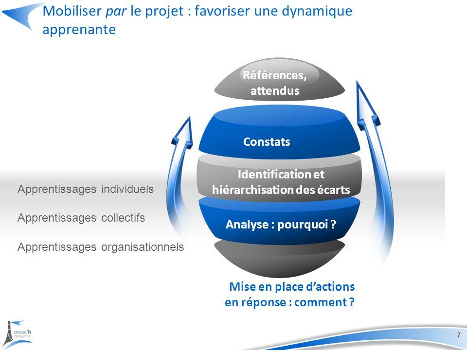 Mobiliser par le projet : favoriser une dynamique apprenante