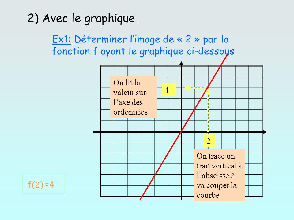 2) Avec le graphiqueEx1: Déterminer l'image de « 2 » par la fonction f ayant le graphique ci-dessous.