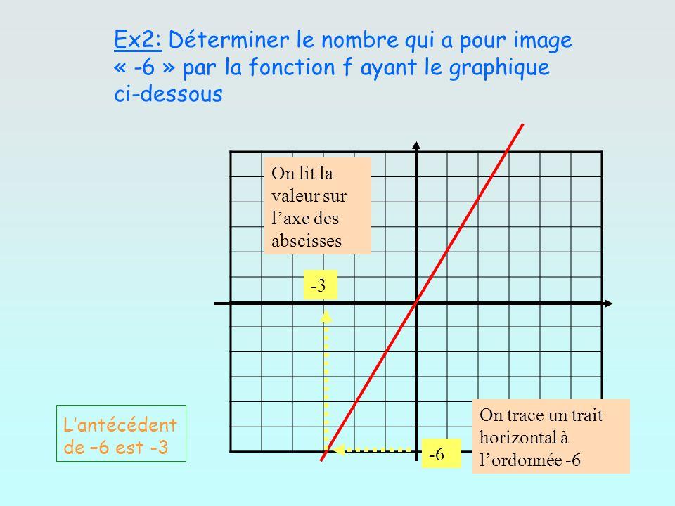 Ex2: Déterminer le nombre qui a pour image « -6 » par la fonction f ayant le graphique ci-dessous