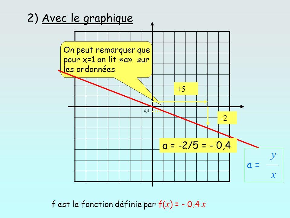 2) Avec le graphique y x a = -2/5 = - 0,4 a =