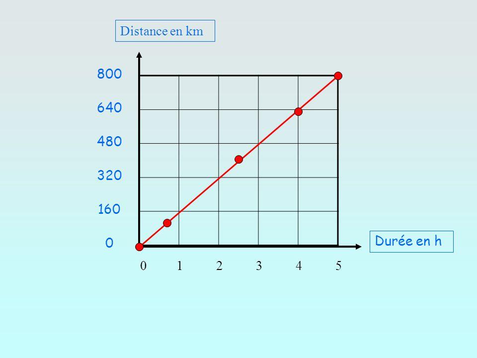 Distance en km 800. 640. 480. 320. 160. Durée en h.