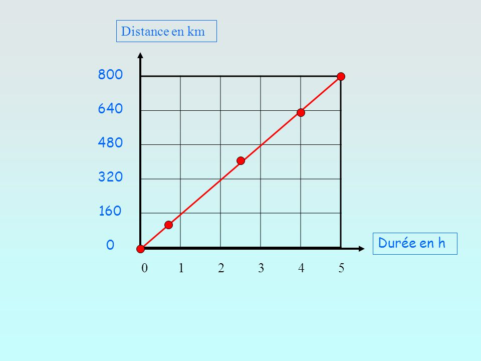 Distance en km800.640. 480. 320. 160. Durée en h.