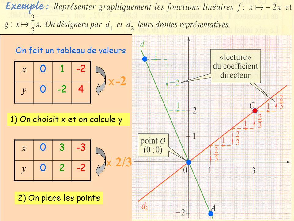 x 1 -2 y 4 x 3 -3 y 2 -2 On fait un tableau de valeurs X -2 2)