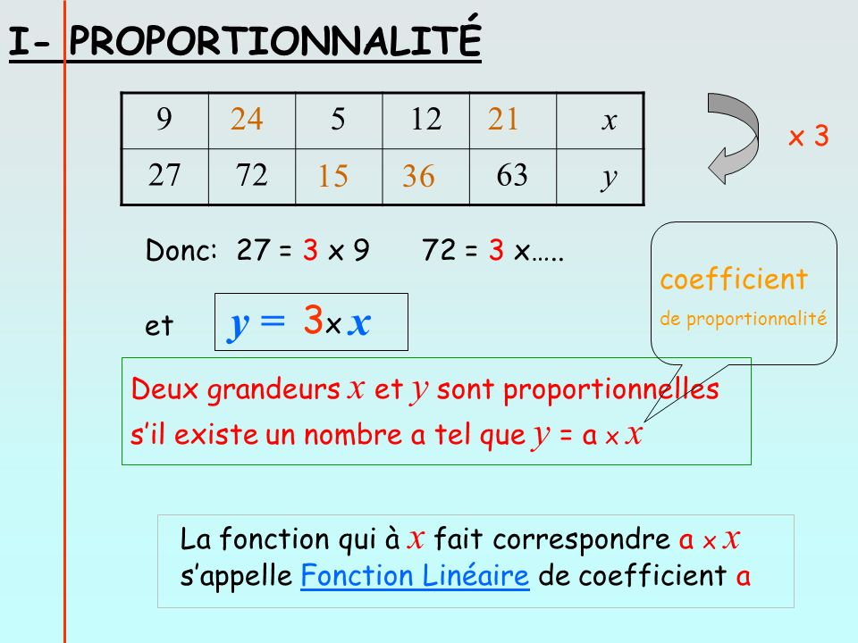 I- PROPORTIONNALITÉ 3x 9 5 12 x 27 72 63 y 24 21 15 36 x 3
