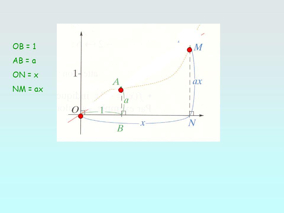 OB = 1 AB = a ON = x NM = ax