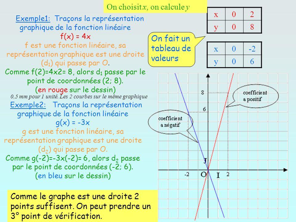 Exemple1: Traçons la représentation graphique de la fonction linéaire