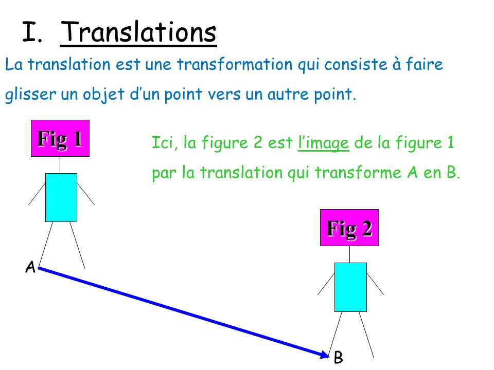 I. Translations La translation est une transformation qui consiste à faire glisser un objet d'un point vers un autre point.