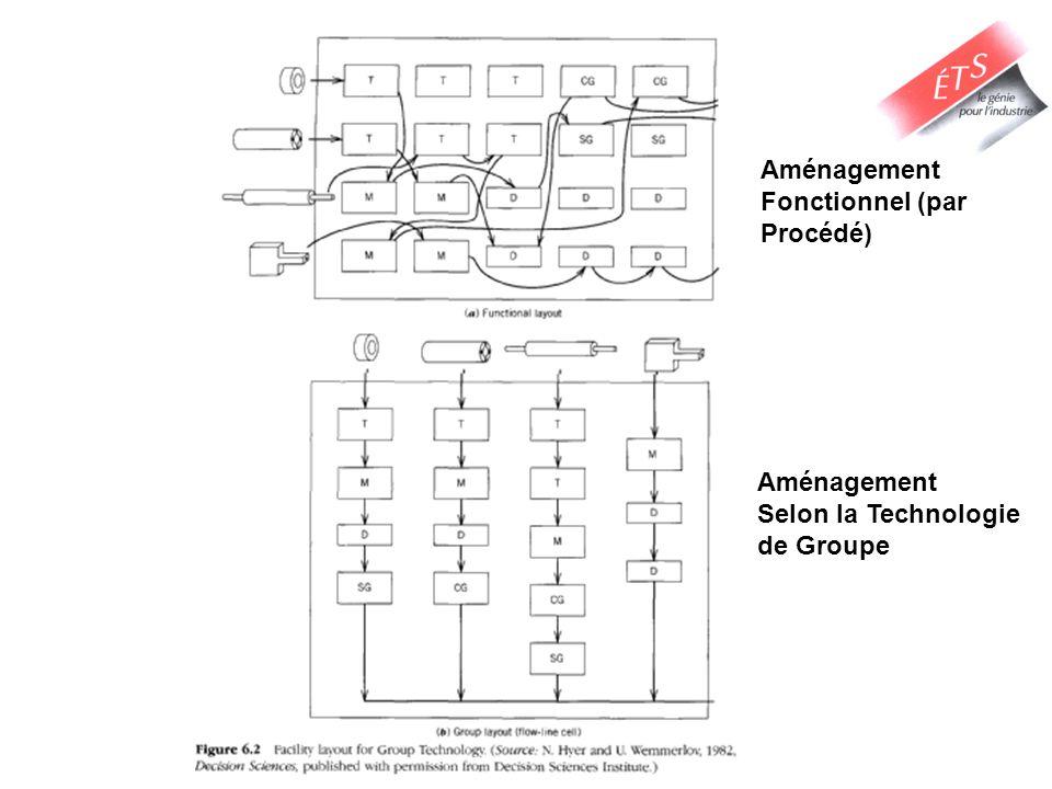 Aménagement Fonctionnel (par Procédé) Aménagement Selon la Technologie de Groupe