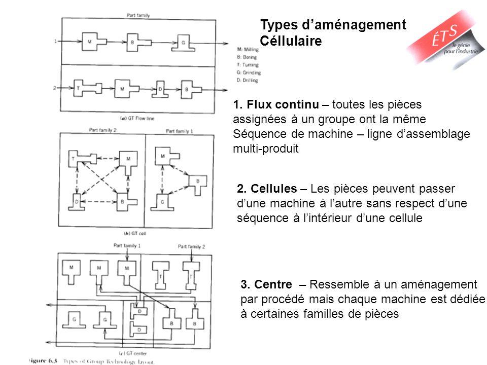 Types d'aménagement Céllulaire 1. Flux continu – toutes les pièces