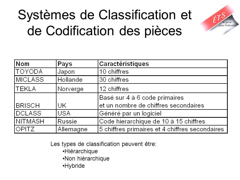 Systèmes de Classification et de Codification des pièces