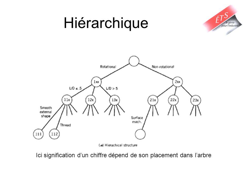 Hiérarchique Ici signification d'un chiffre dépend de son placement dans l'arbre