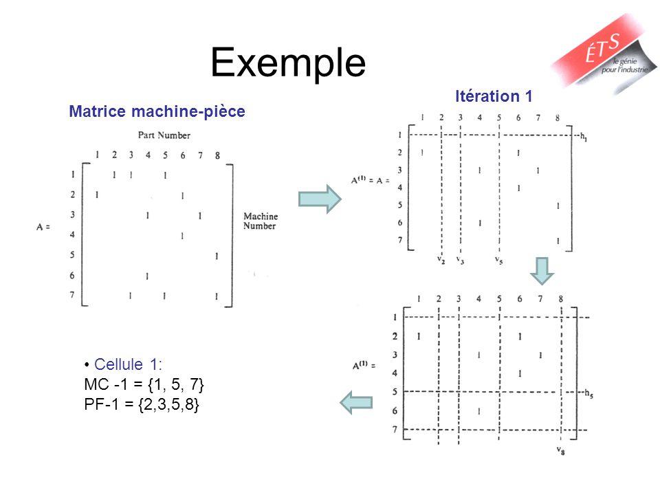 Exemple Itération 1 Matrice machine-pièce Cellule 1: MC -1 = {1, 5, 7}