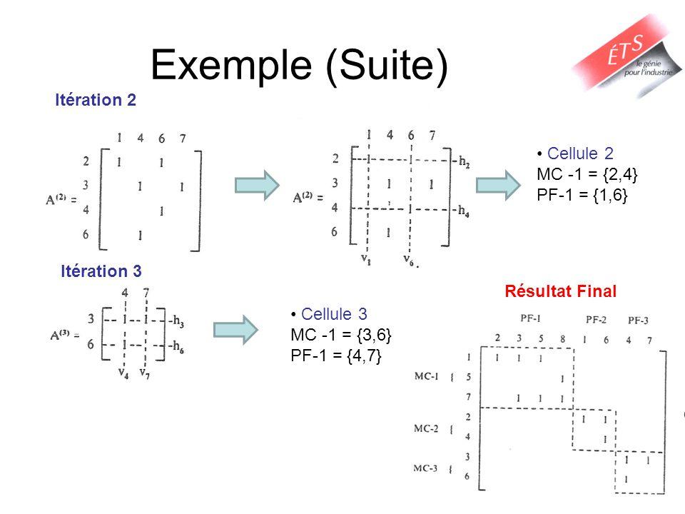 Exemple (Suite) Itération 2 Cellule 2 MC -1 = {2,4} PF-1 = {1,6}
