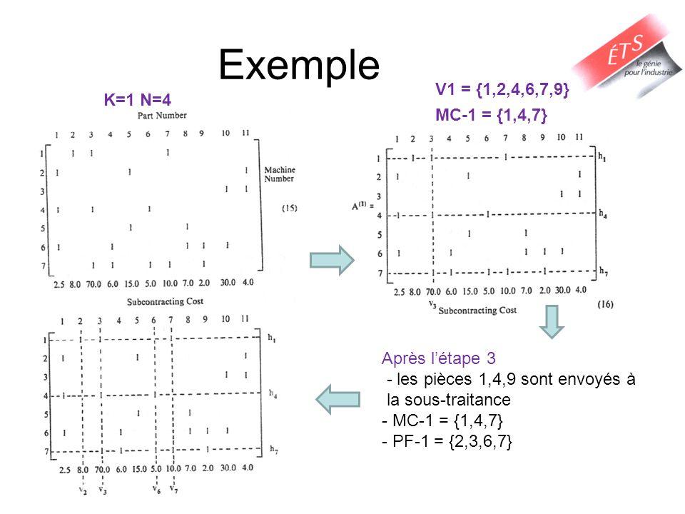Exemple V1 = {1,2,4,6,7,9} K=1 N=4 MC-1 = {1,4,7}