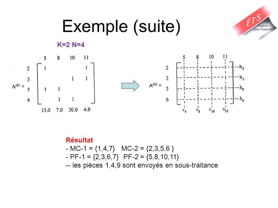Exemple (suite) K=2 N=4 Résultat MC-1 = {1,4,7} MC-2 = {2,3,5,6 }