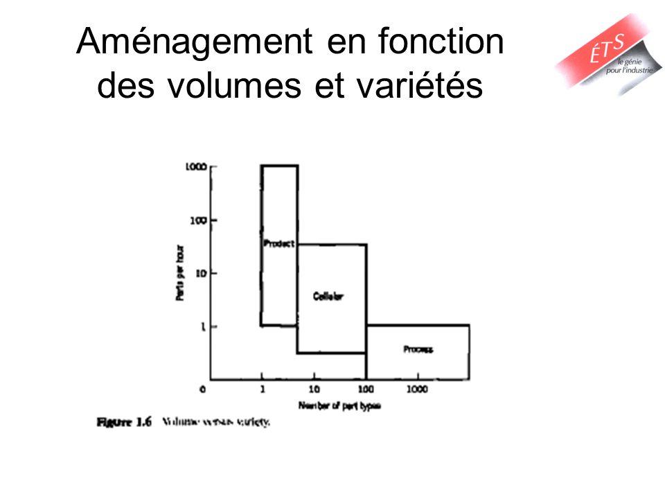 Aménagement en fonction des volumes et variétés