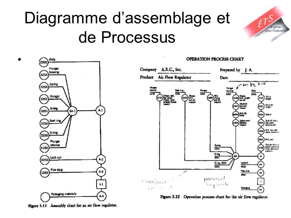 Diagramme d'assemblage et de Processus