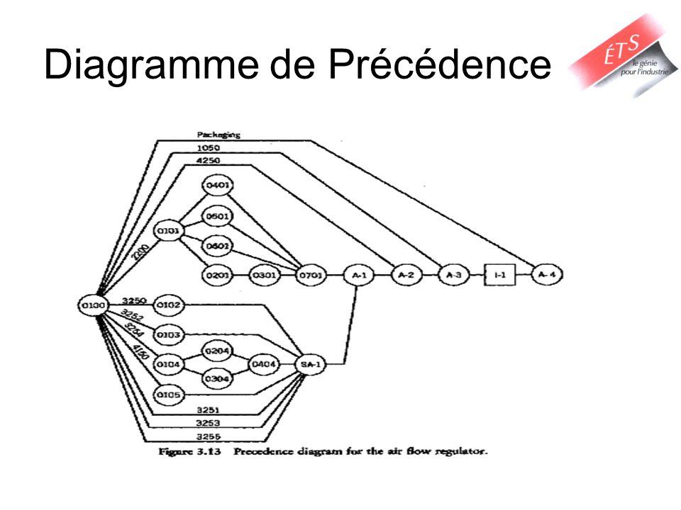 Diagramme de Précédence