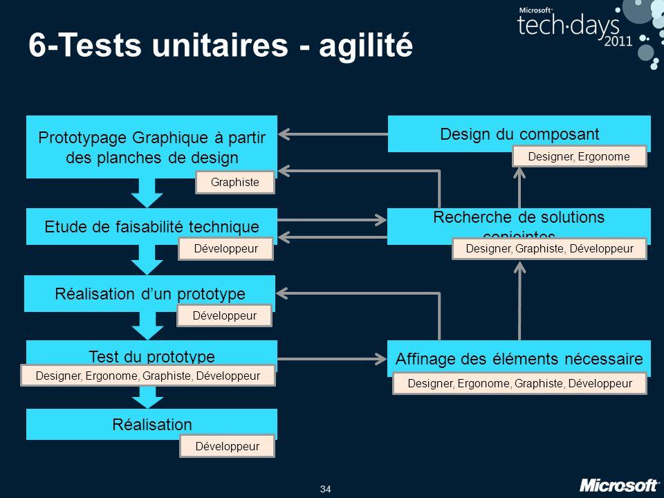6-Tests unitaires - agilité