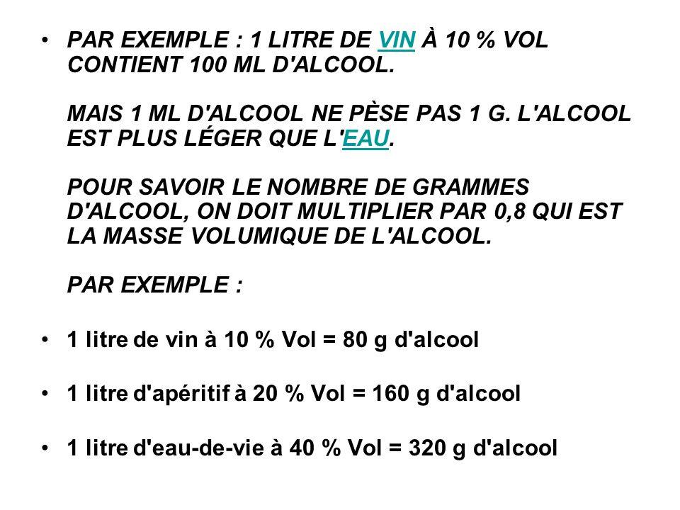 PAR EXEMPLE : 1 LITRE DE VIN À 10 % VOL CONTIENT 100 ML D ALCOOL