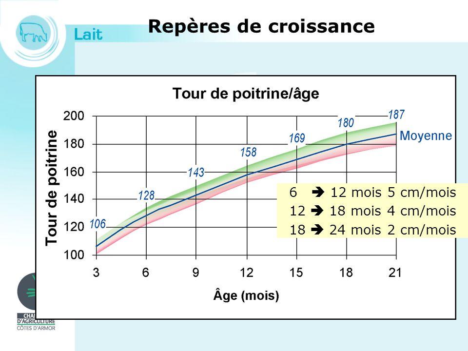 Repères de croissance 6  12 mois 5 cm/mois 12  18 mois 4 cm/mois