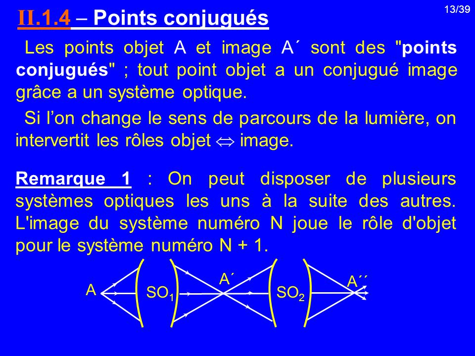II.1.4  Points conjugués