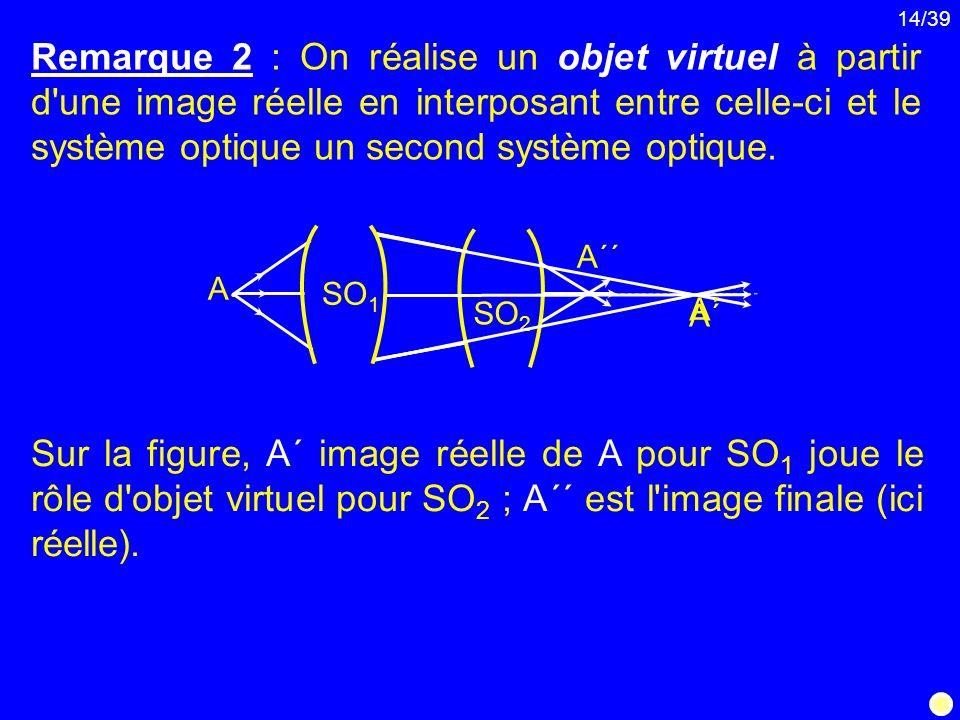 Remarque 2 : On réalise un objet virtuel à partir d une image réelle en interposant entre celle-ci et le système optique un second système optique.