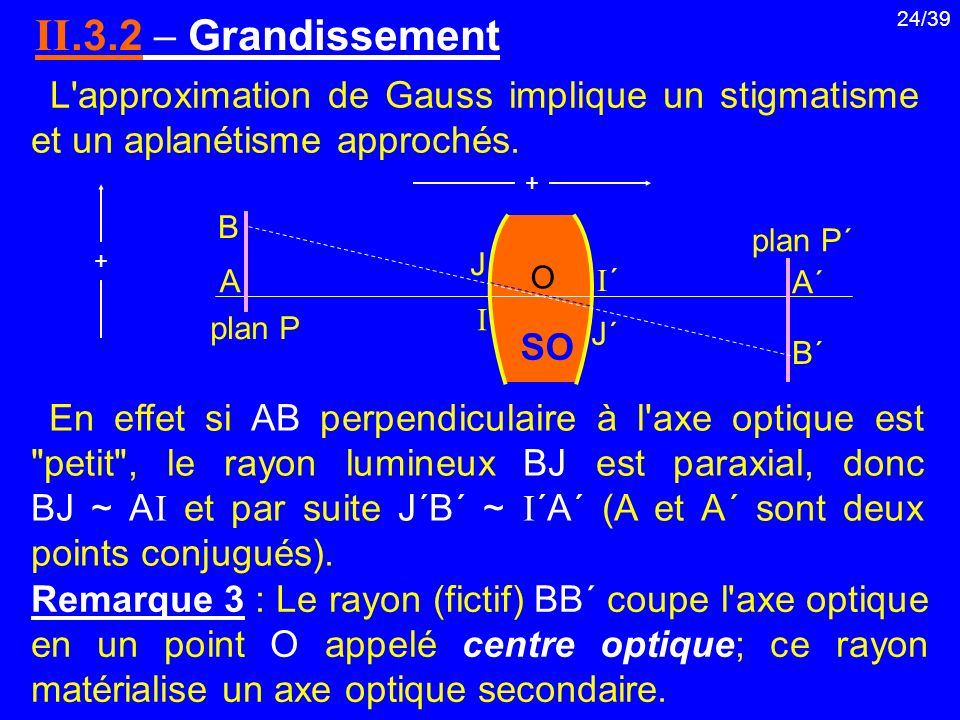 II.3.2  Grandissement L approximation de Gauss implique un stigmatisme et un aplanétisme approchés.