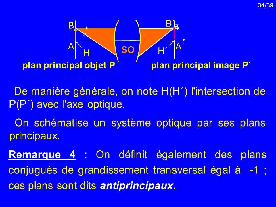 On schématise un système optique par ses plans principaux.