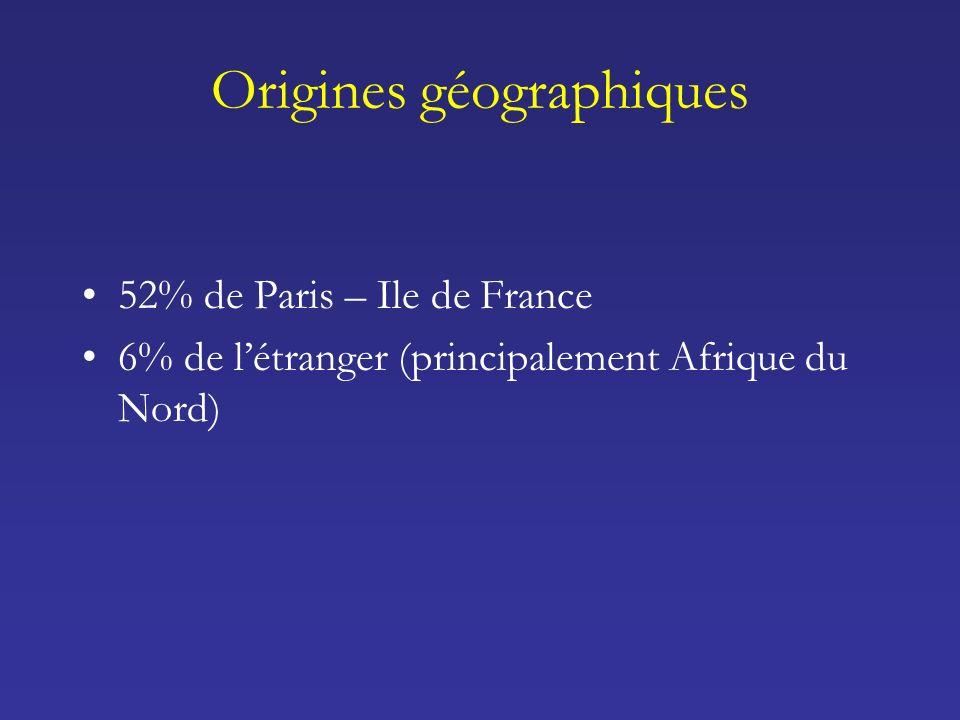 Origines géographiques