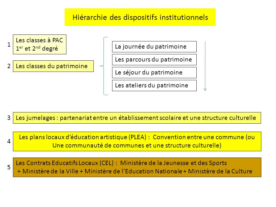 Hiérarchie des dispositifs institutionnels