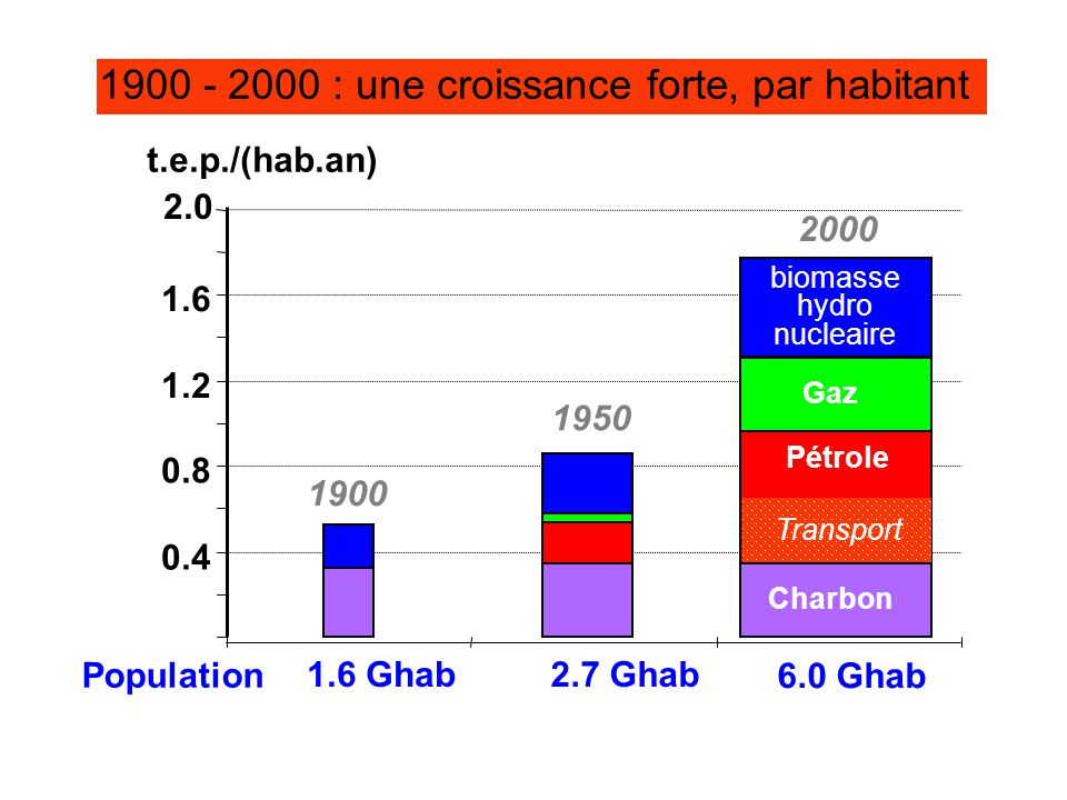 1900 - 2000 : une croissance forte, par habitant