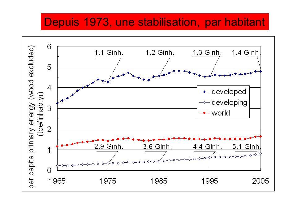 Depuis 1973, une stabilisation, par habitant